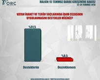 ORCnin darbe girişimi anketi