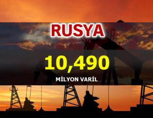 Ülke ülke petrol üretim rakamları